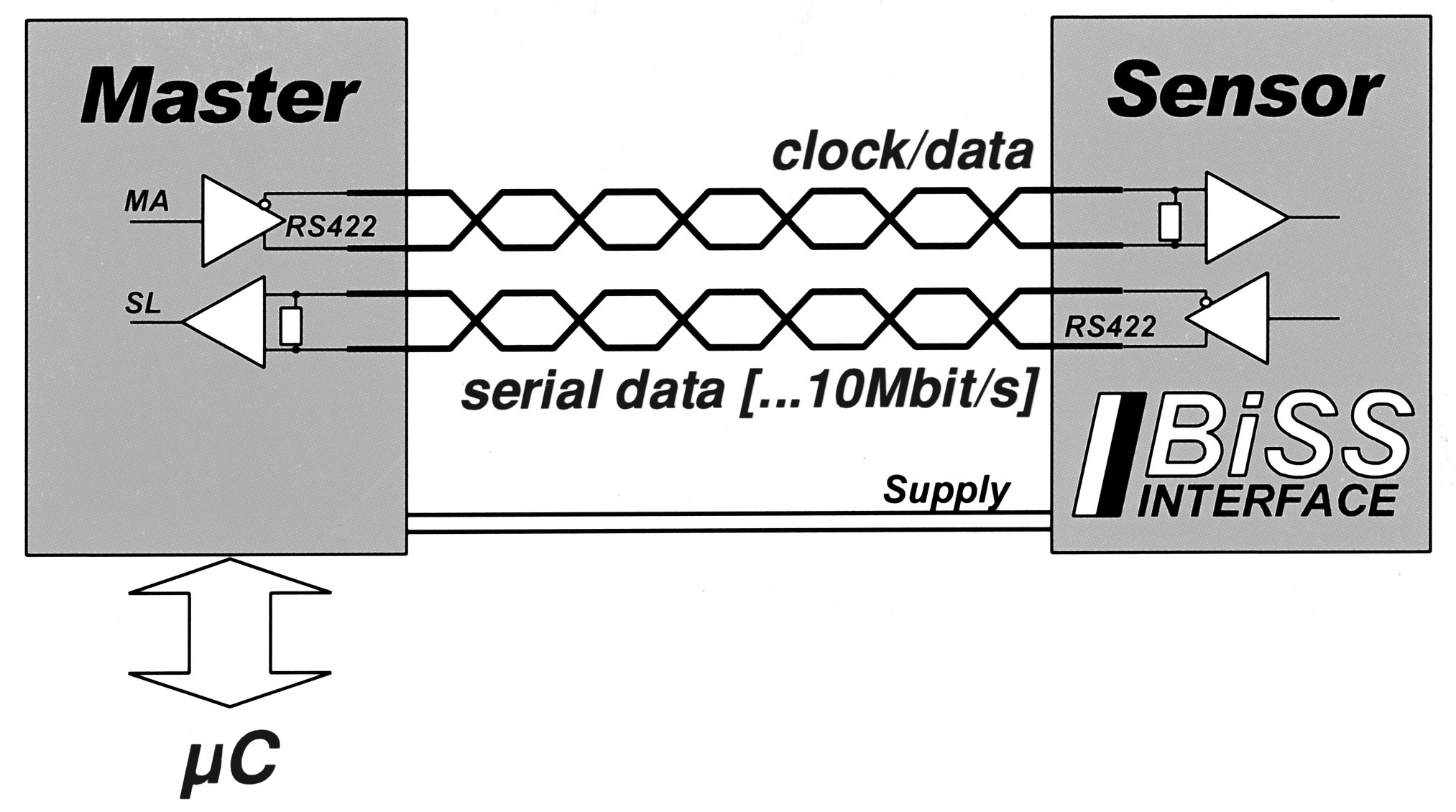 Hengstler Gmbh Circuit Diagram Xml Of An Absolute Encoder
