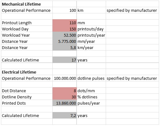 expected workload calculation